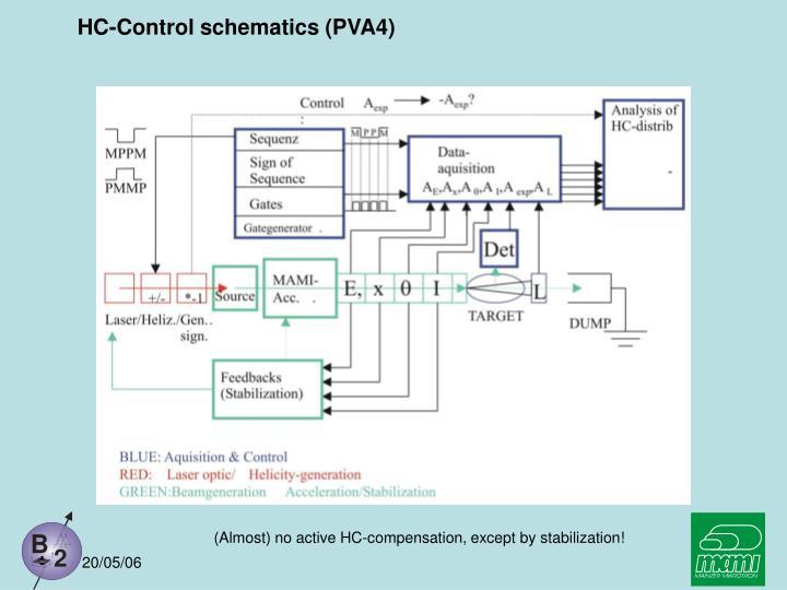 HC-Control schematics (PVA4)