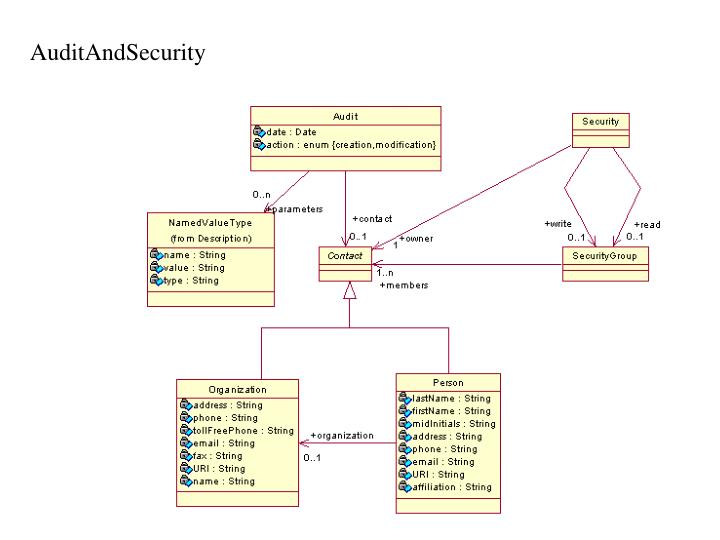 AuditAndSecurity