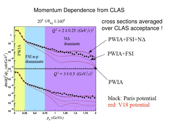Momentum Dependence from CLAS