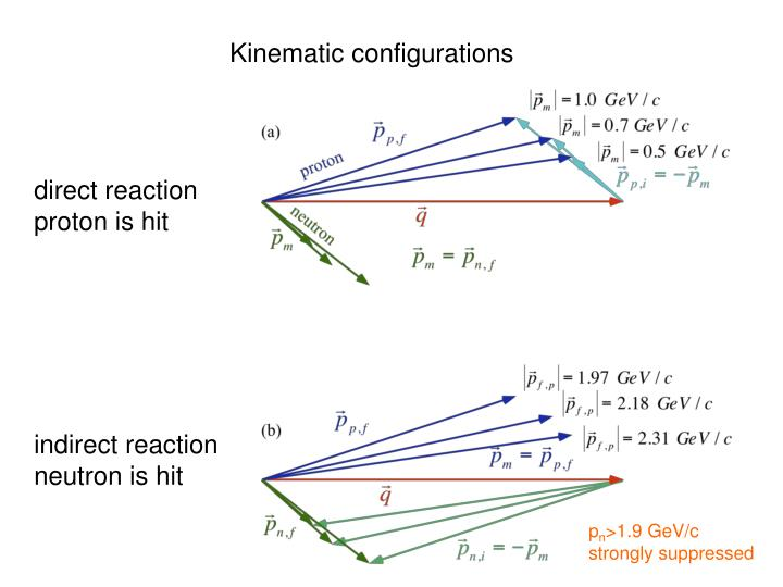 Kinematic configurations