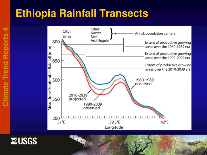 Ethiopia Rainfall Transects