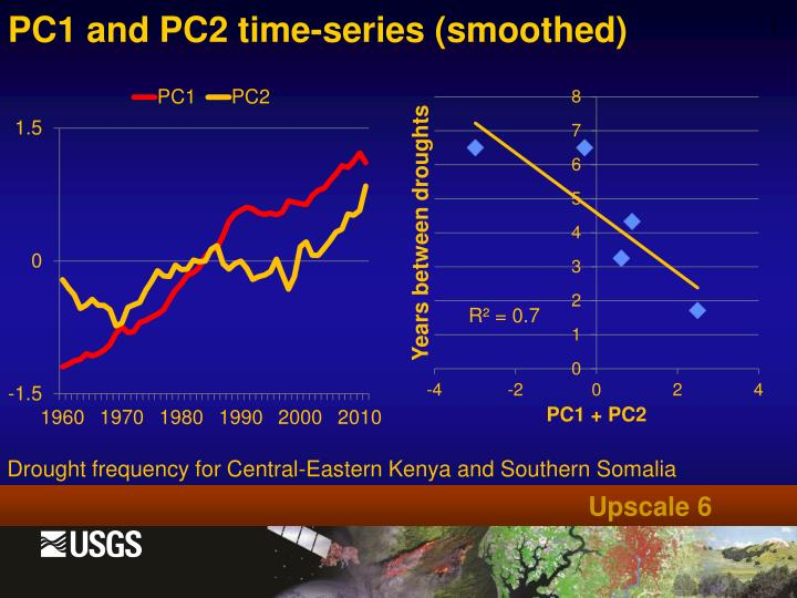 PC1 and PC2 time-series (smoothed)