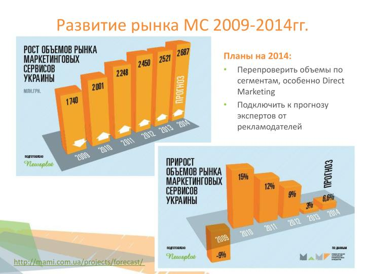Развитие рынка МС 2009-201