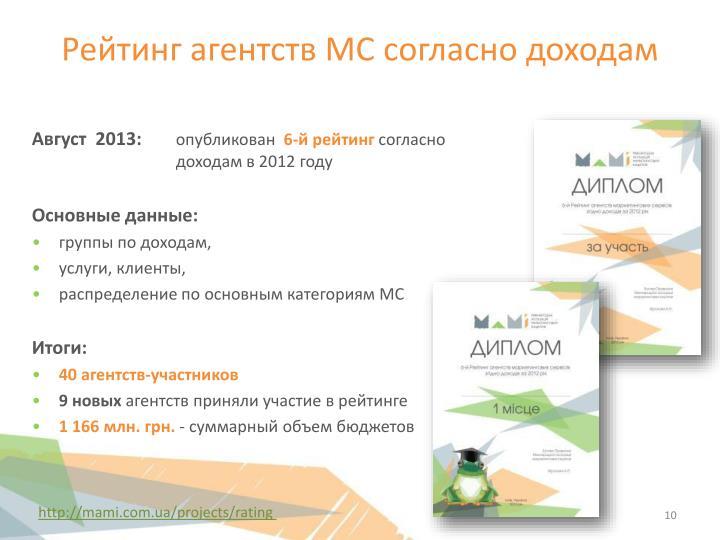Рейтинг агентств МС