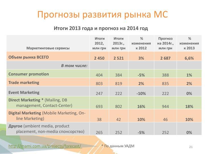 Прогнозы развития рынка МС