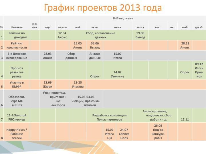 График проектов 2013 года