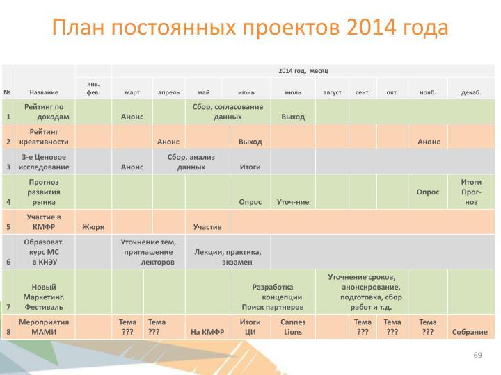 План постоянных проектов 2014 года