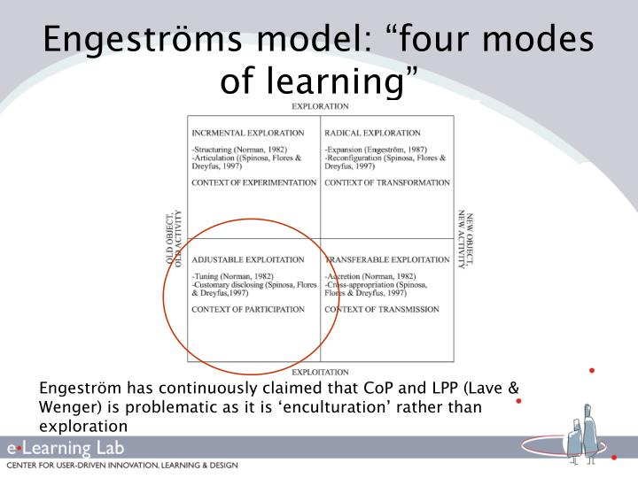 """Engeströms model: """"four modes of learning"""""""