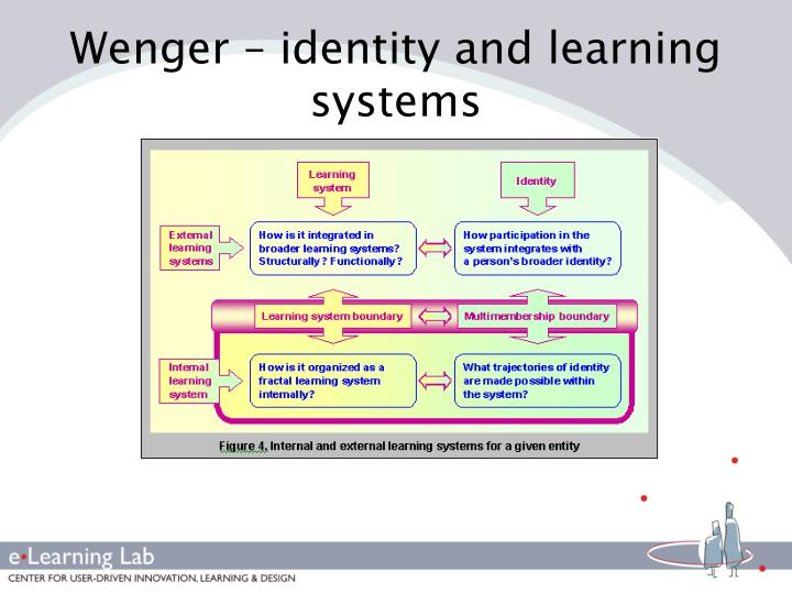 Wenger – identity and learning systems