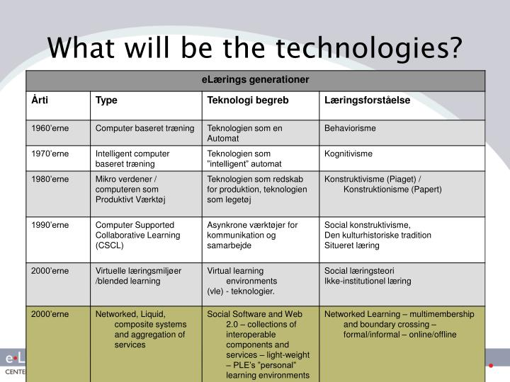 What will be the technologies?