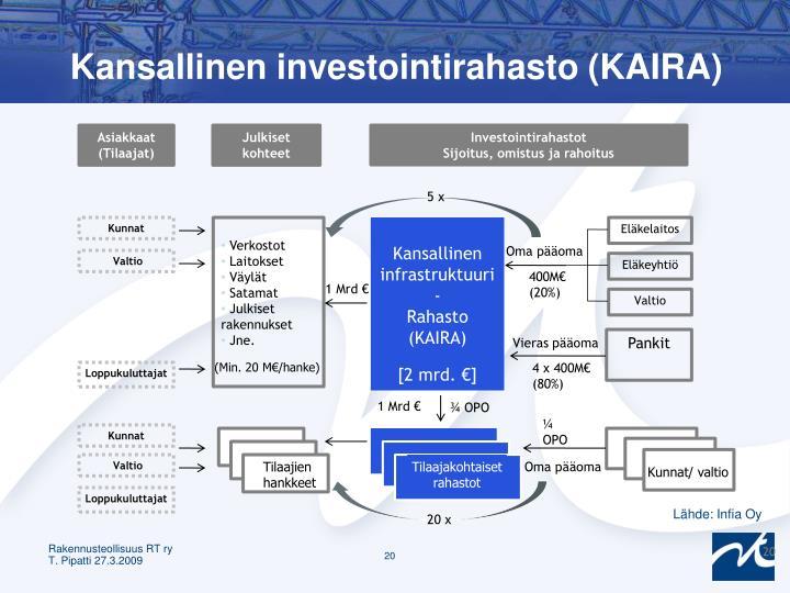 Kansallinen investointirahasto (KAIRA)