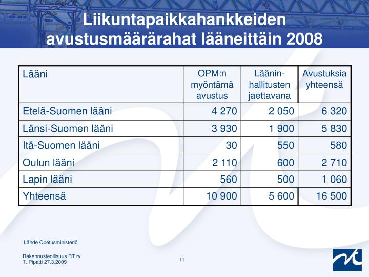 Liikuntapaikkahankkeiden avustusmäärärahat lääneittäin 2008