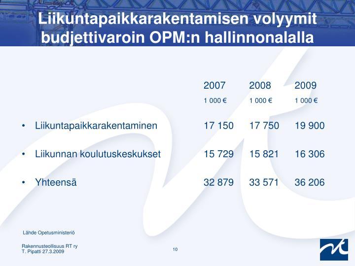 Liikuntapaikkarakentamisen volyymit budjettivaroin OPM:n hallinnonalalla