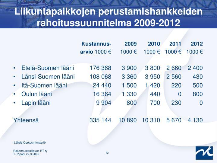 Liikuntapaikkojen perustamishankkeiden rahoitussuunnitelma 2009-2012