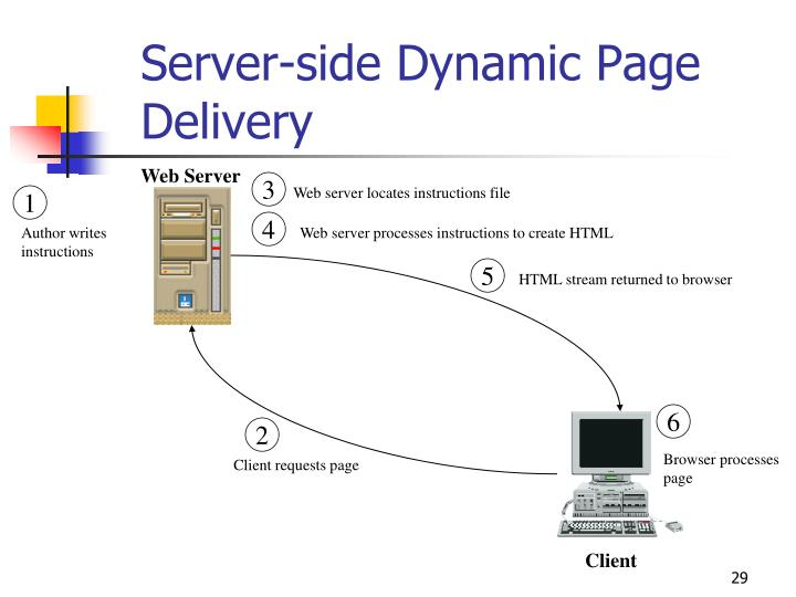 Server-side Dynamic Page Delivery