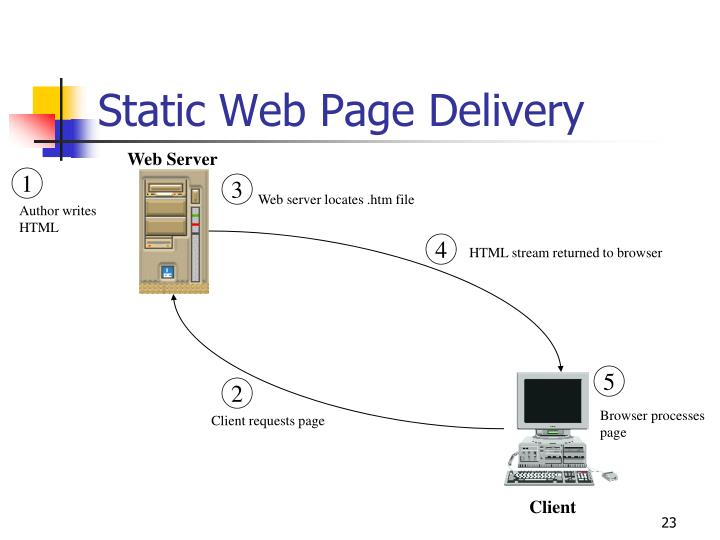 Static Web Page Delivery