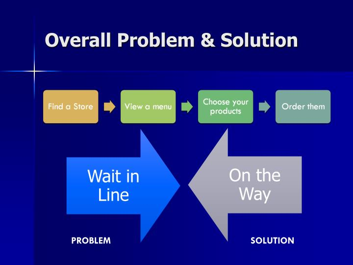 Overall Problem & Solution