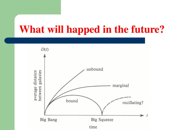What will happed in the future?