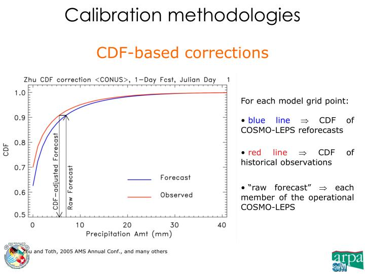 CDF-based corrections
