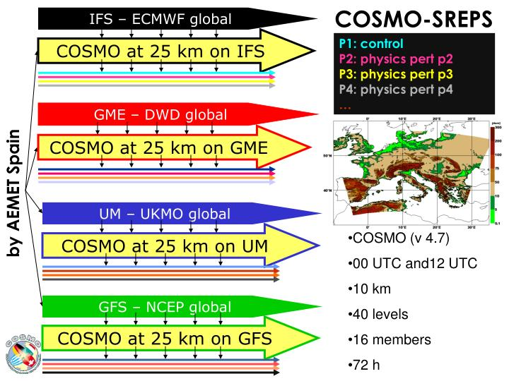 IFS – ECMWF global