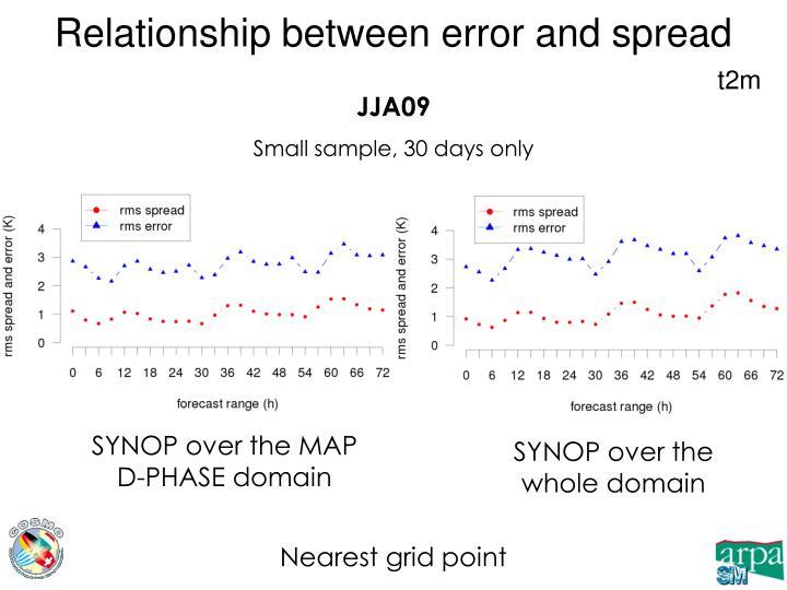 Relationship between error and spread