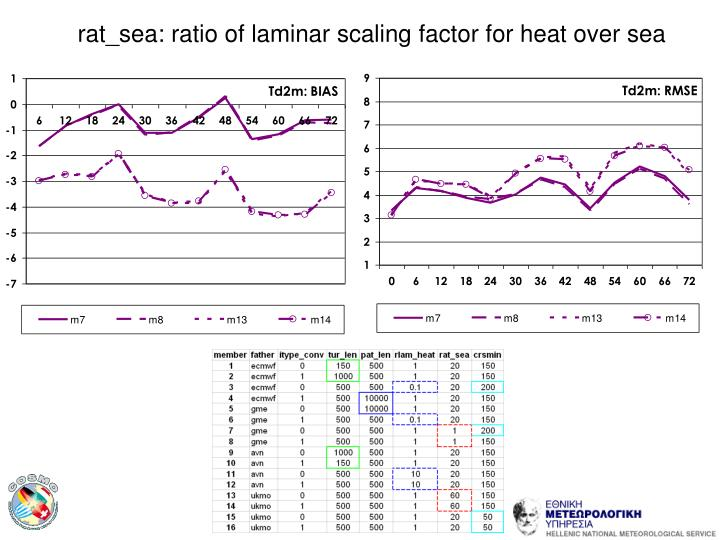 rat_sea: ratio of laminar scaling factor for heat over sea