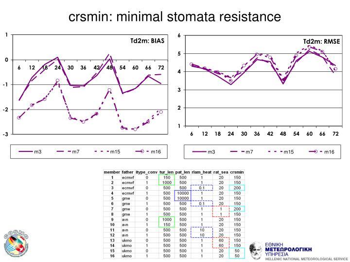 crsmin: minimal stomata resistance