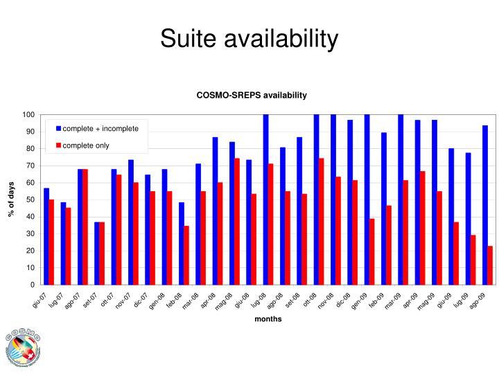 Suite availability