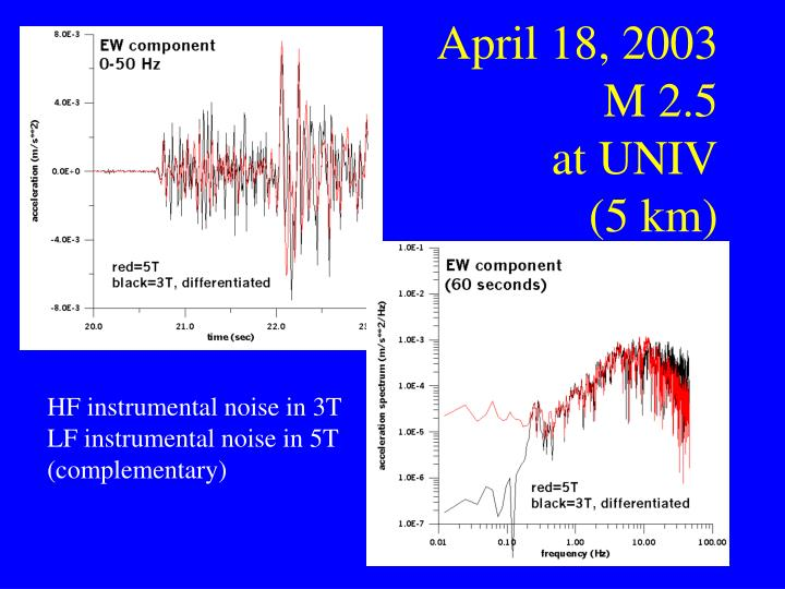 April 18, 2003