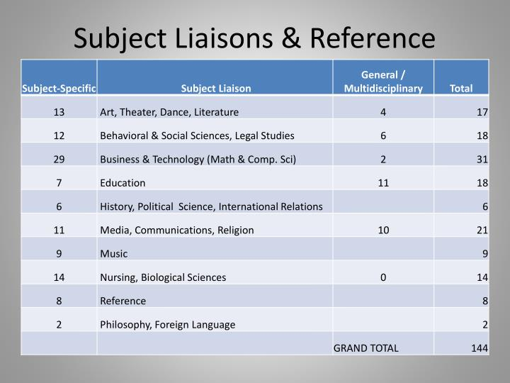 Subject Liaisons & Reference