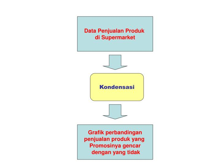 Data Penjualan Produk