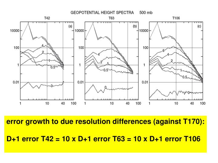 error growth to due resolution differences (against T170):