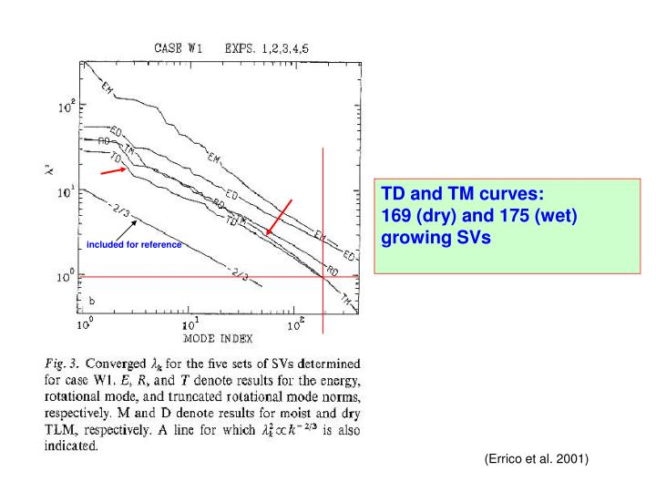 TD and TM curves: