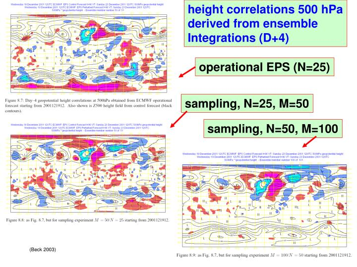 height correlations 500 hPa