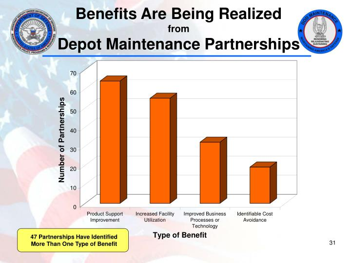 47 Partnerships Have Identified More Than One Type of Benefit