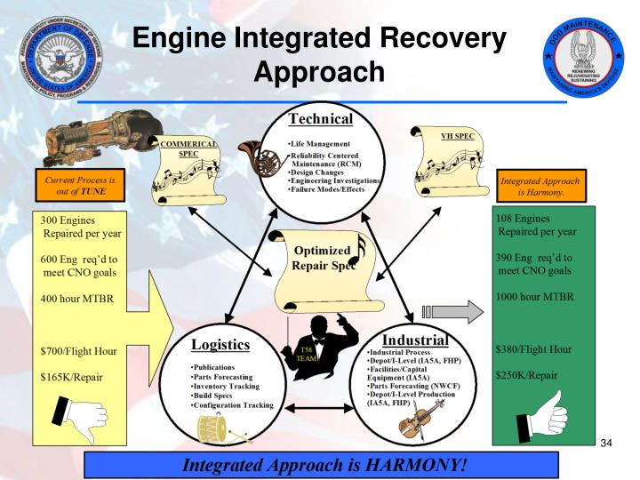 Engine Integrated Recovery