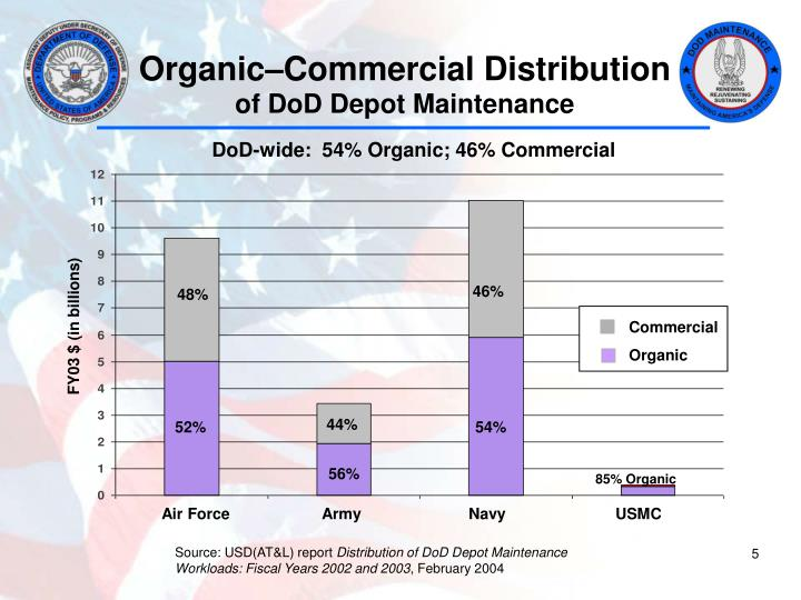 Organic–Commercial Distribution
