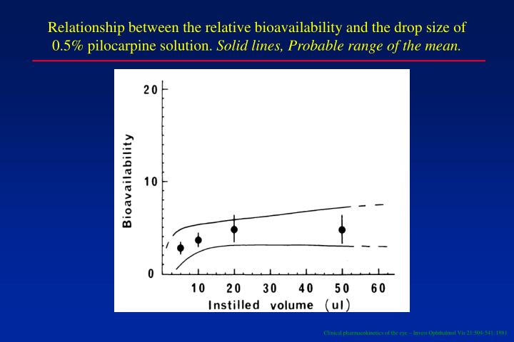 Relationship between the relative bioavailability and the drop size of 0.5% pilocarpine solution.