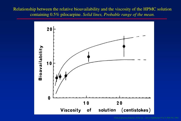 Relationship between the relative bioavailability and the viscosity of the HPMC solution containing 0.5% pilocarpine.