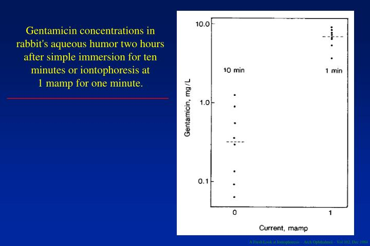 Gentamicin concentrations in rabbit's aqueous humor two hours after simple immersion for ten minutes or iontophoresis at