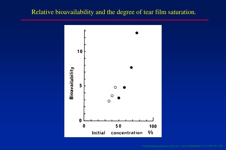Relative bioavailability and the degree of tear film saturation.