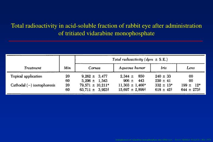 Total radioactivity in acid-soluble fraction of rabbit eye after administration of tritiated vidarabine monophosphate