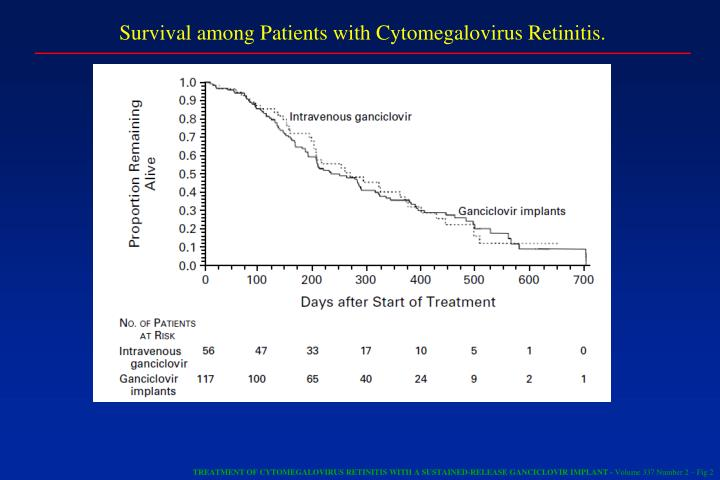 Survival among Patients with Cytomegalovirus Retinitis.
