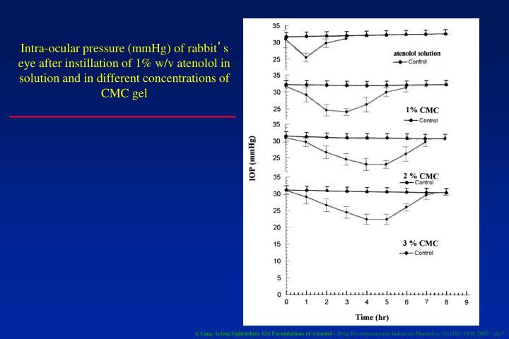 Intra-ocular pressure (mmHg) of rabbit