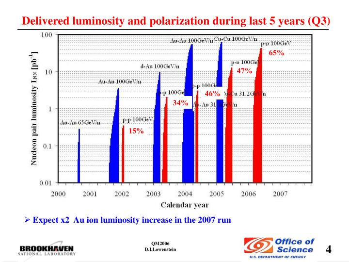 Delivered luminosity and polarization during last 5 years (Q3)
