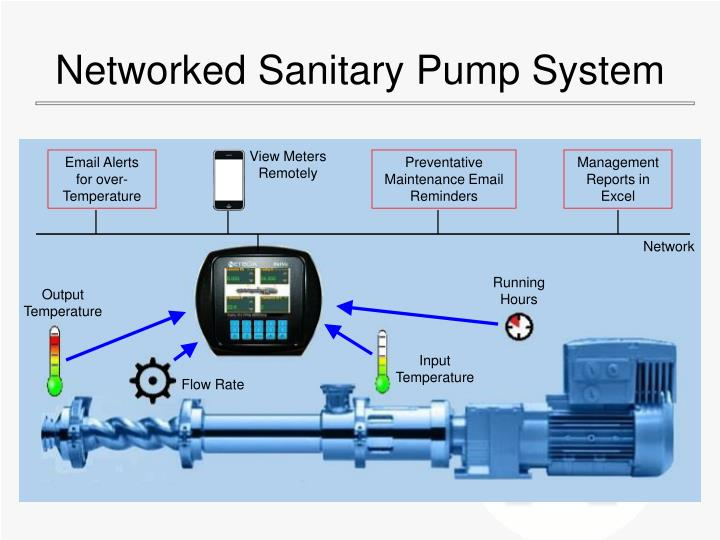 Networked Sanitary Pump System