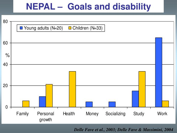 NEPAL –  Goals and disability
