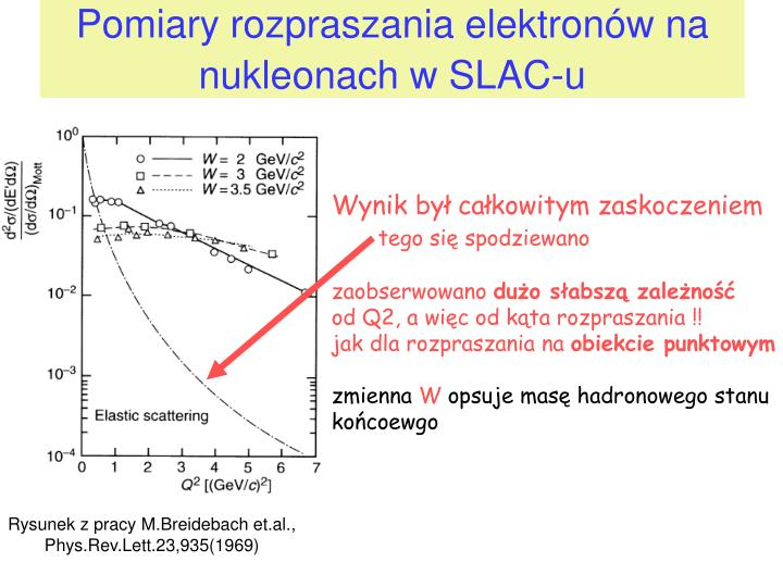 Pomiary rozpraszania elektronów na nukleonach w SLAC-u