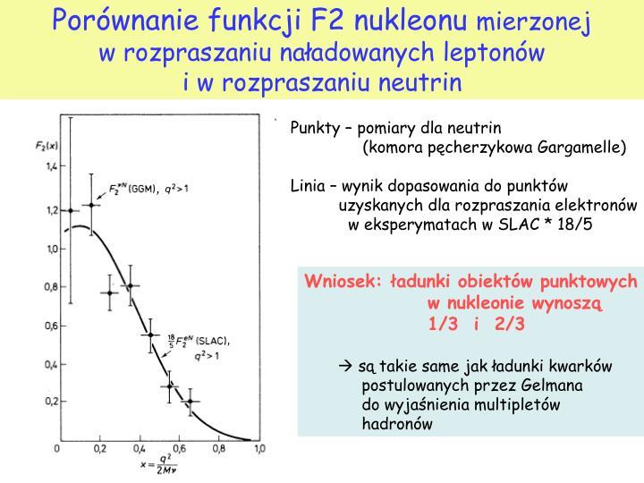 Porównanie funkcji F2 nukleonu