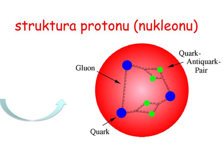 struktura protonu (nukleonu)